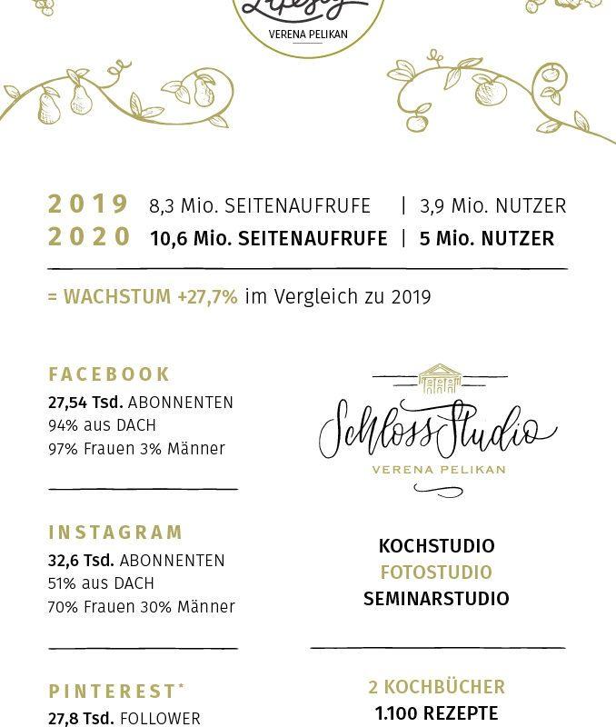 Kennzahlen aus dem Jahr 2020 fuer den Foodblog Sweets and Lifestyle von Verena Pelikan